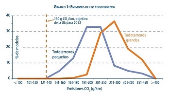 co2 y todoterrenos segun eea