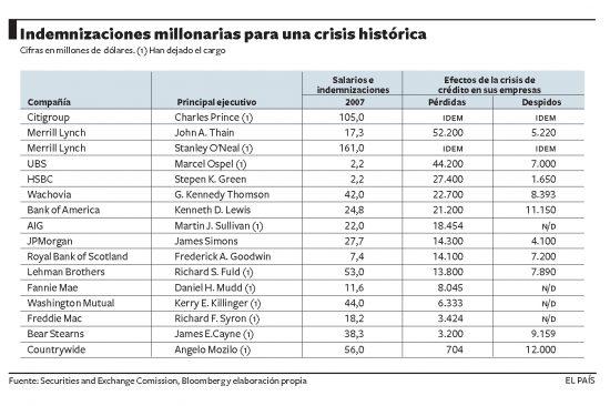 Indemnizaciones para quienes arruinaron el sistema financiero
