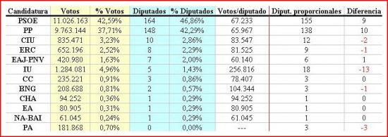 tabla elecciones 2004