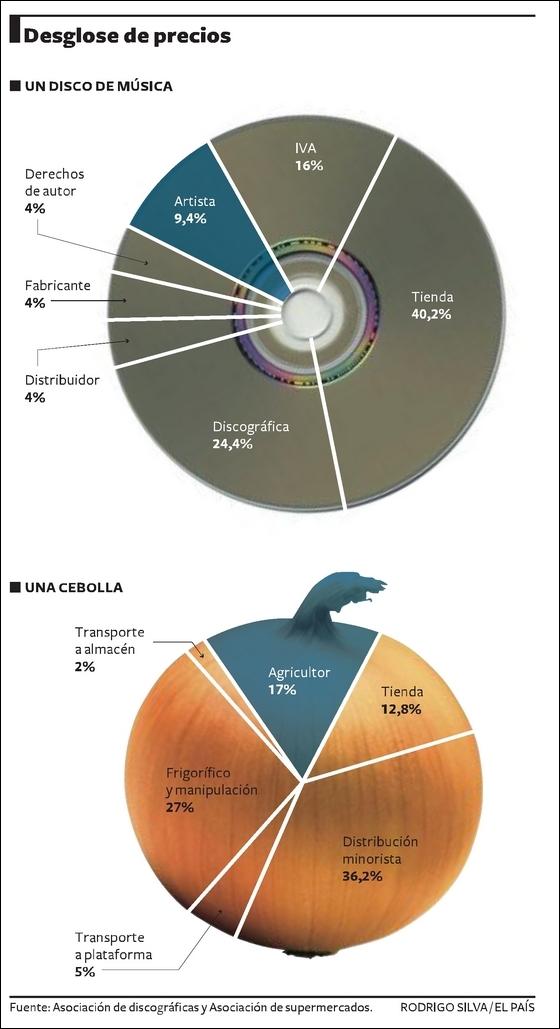 Gráfico publicado por El País