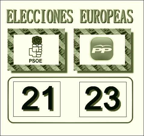 Marcador electoral